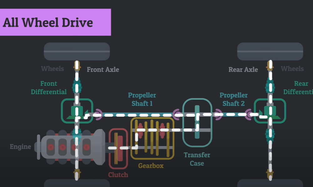 All-Wheel Drive (AWD)