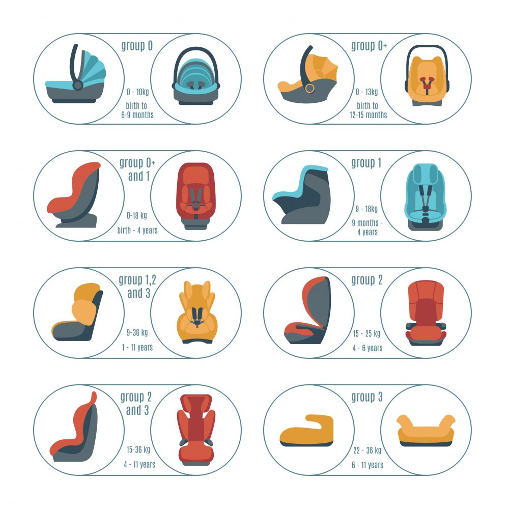 Best car seat reviews type