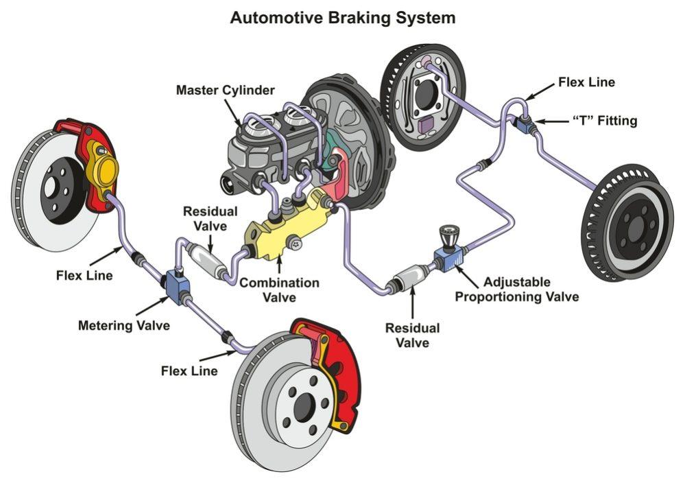 Brake System 2