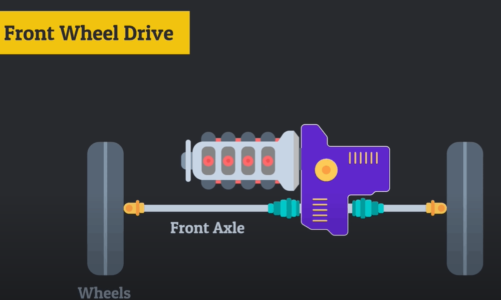 Front-Wheel Drive (FWD)