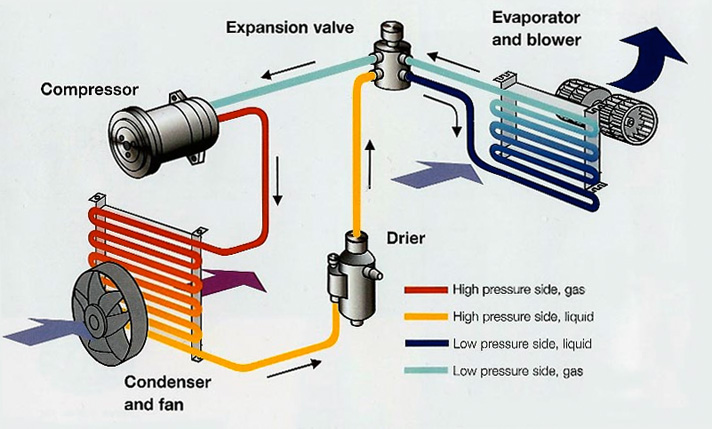 High-pressure gas-discharge systems car