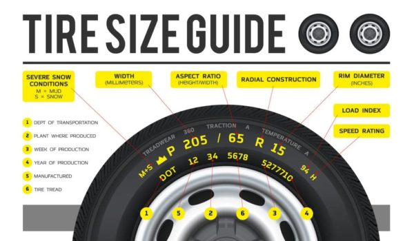 What Do Tire Size Numbers Mean? Understanding Your Tire Sizes